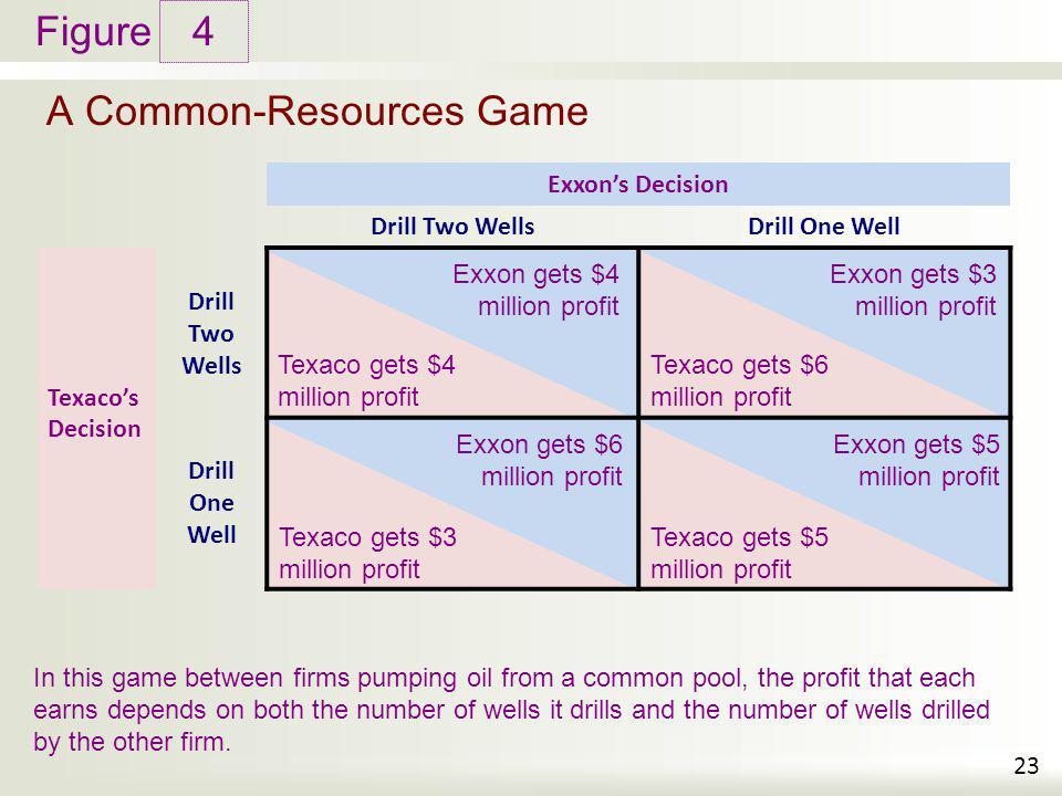 Figure Texaco gets $3 million profit Texaco gets $4 million profit Texaco gets $5 million profit Texaco gets $6 million profit Exxon gets $4 million p