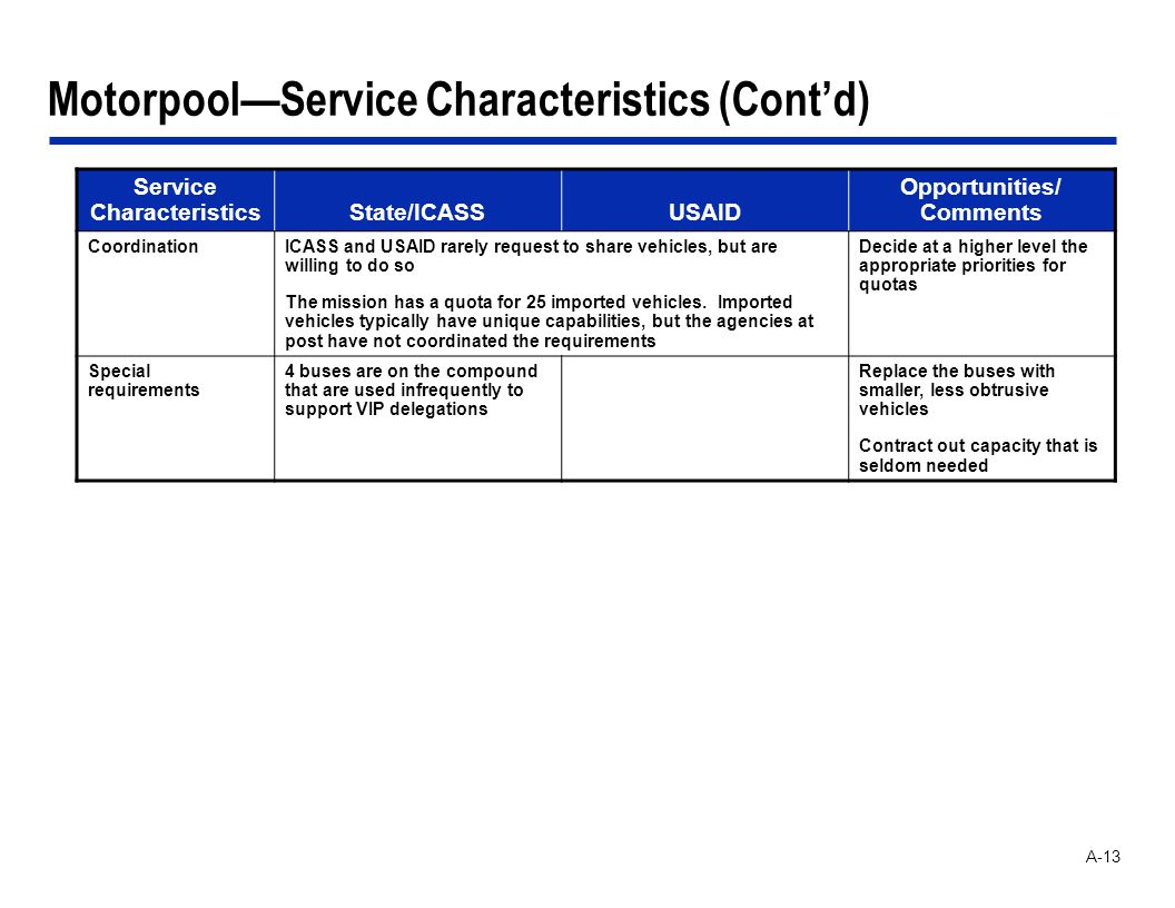 A-13 MotorpoolService Characteristics (Contd) Service CharacteristicsState/ICASSUSAID Opportunities/ Comments CoordinationICASS and USAID rarely reque