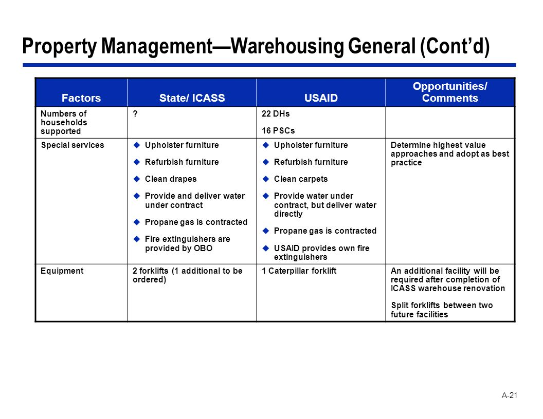A-21 Property ManagementWarehousing General (Contd) FactorsState/ ICASSUSAID Opportunities/ Comments Numbers of households supported ?22 DHs 16 PSCs Special servicesuUpholster furniture uRefurbish furniture uClean drapes uProvide and deliver water under contract uPropane gas is contracted uFire extinguishers are provided by OBO uUpholster furniture uRefurbish furniture uClean carpets uProvide water under contract, but deliver water directly uPropane gas is contracted uUSAID provides own fire extinguishers Determine highest value approaches and adopt as best practice Equipment2 forklifts (1 additional to be ordered) 1 Caterpillar forkliftAn additional facility will be required after completion of ICASS warehouse renovation Split forklifts between two future facilities