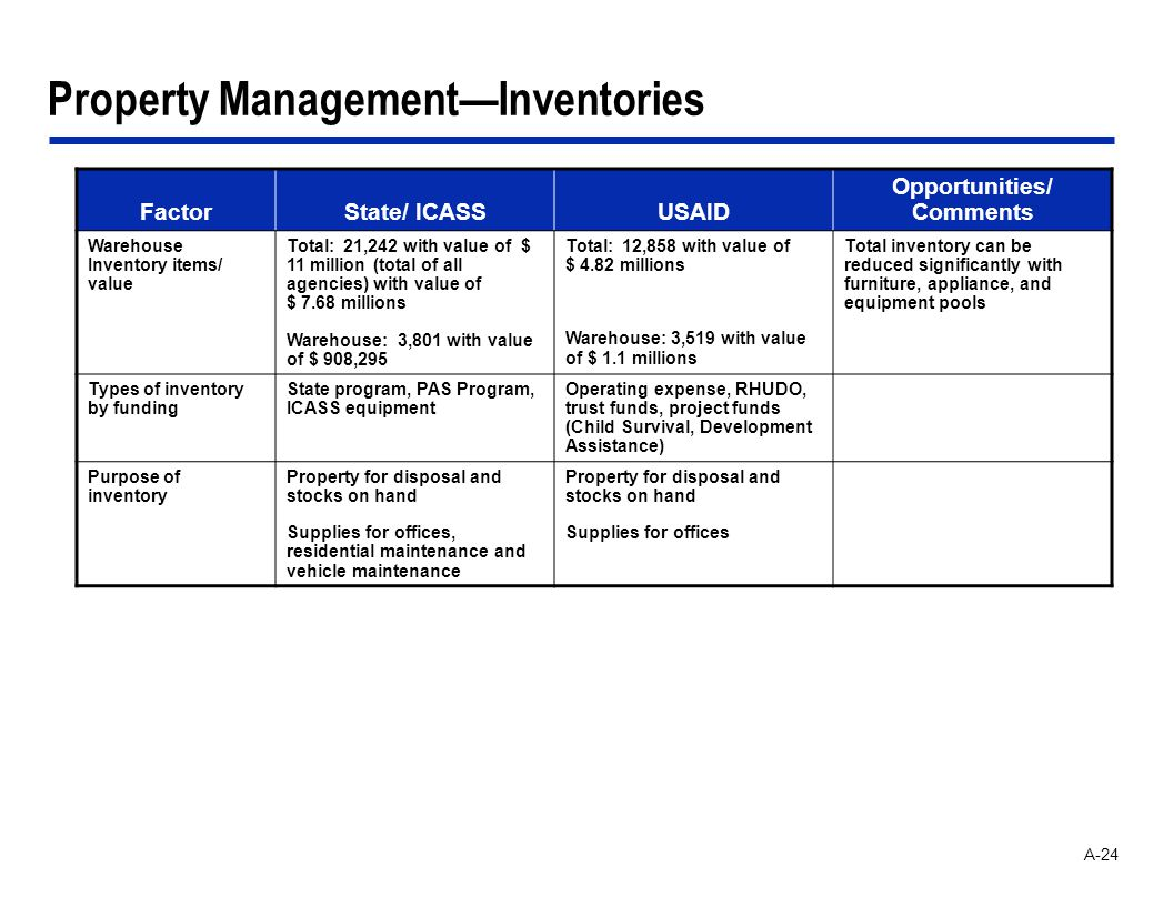 A-24 Property ManagementInventories FactorState/ ICASSUSAID Opportunities/ Comments Warehouse Inventory items/ value Total: 21,242 with value of $ 11 million (total of all agencies) with value of $ 7.68 millions Warehouse: 3,801 with value of $ 908,295 Total: 12,858 with value of $ 4.82 millions Warehouse: 3,519 with value of $ 1.1 millions Total inventory can be reduced significantly with furniture, appliance, and equipment pools Types of inventory by funding State program, PAS Program, ICASS equipment Operating expense, RHUDO, trust funds, project funds (Child Survival, Development Assistance) Purpose of inventory Property for disposal and stocks on hand Supplies for offices, residential maintenance and vehicle maintenance Property for disposal and stocks on hand Supplies for offices