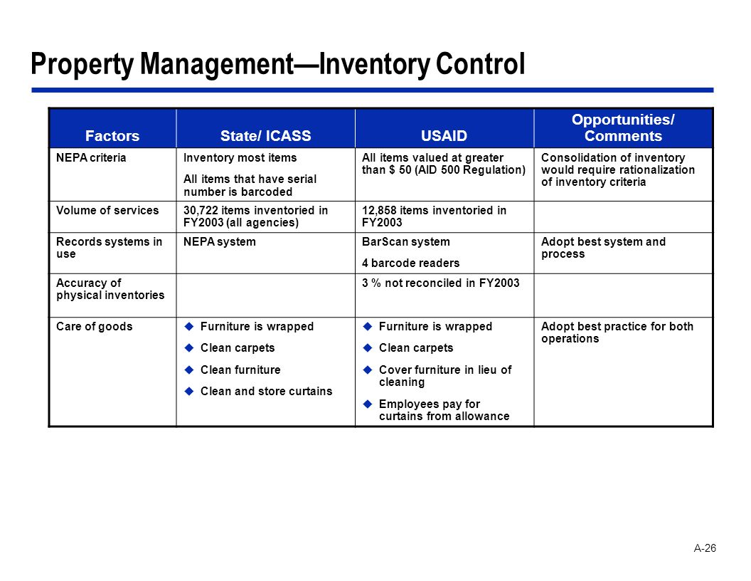 A-26 Property ManagementInventory Control FactorsState/ ICASSUSAID Opportunities/ Comments NEPA criteriaInventory most items All items that have serial number is barcoded All items valued at greater than $ 50 (AID 500 Regulation) Consolidation of inventory would require rationalization of inventory criteria Volume of services30,722 items inventoried in FY2003 (all agencies) 12,858 items inventoried in FY2003 Records systems in use NEPA systemBarScan system 4 barcode readers Adopt best system and process Accuracy of physical inventories 3 % not reconciled in FY2003 Care of goodsuFurniture is wrapped uClean carpets uClean furniture uClean and store curtains uFurniture is wrapped uClean carpets uCover furniture in lieu of cleaning uEmployees pay for curtains from allowance Adopt best practice for both operations