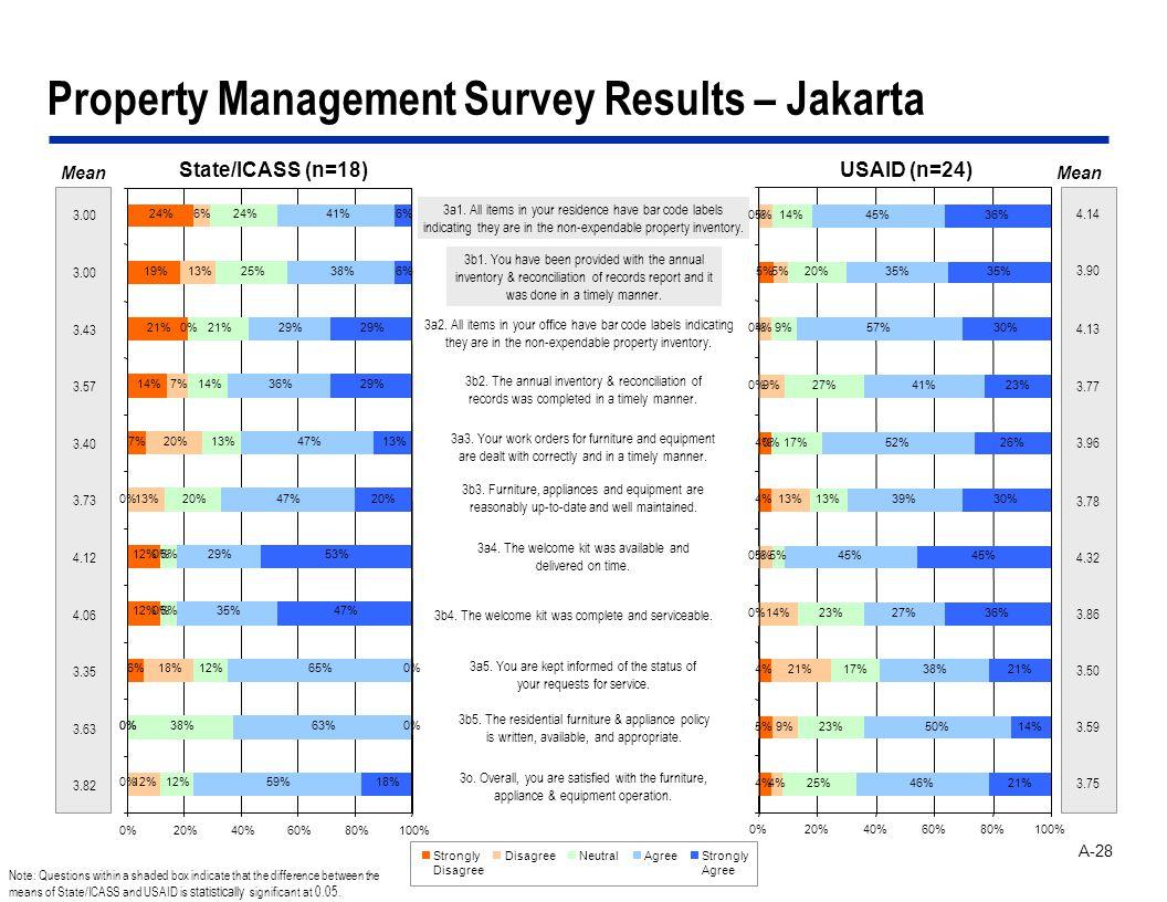 A-28 Property Management Survey Results – Jakarta 3o.