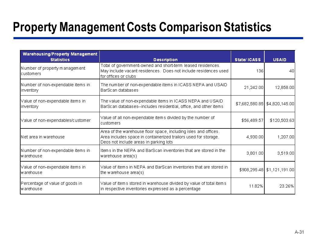 A-31 Property Management Costs Comparison Statistics