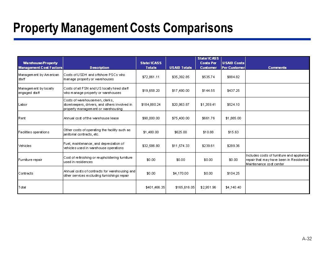 A-32 Property Management Costs Comparisons