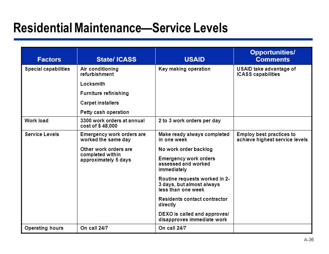 A-36 Residential MaintenanceService Levels FactorsState/ ICASSUSAID Opportunities/ Comments Special capabilitiesAir conditioning refurbishment Locksmi