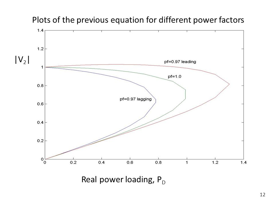 12 Plots of the previous equation for different power factors Real power loading, P D |V 2 |