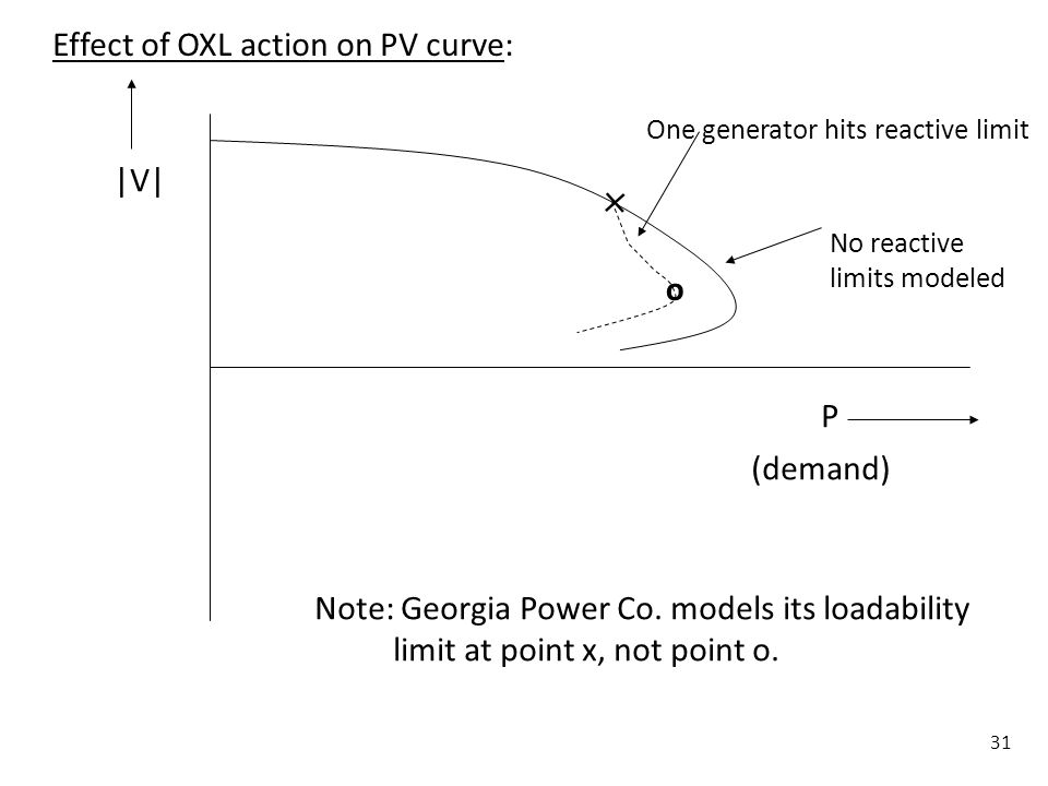 31 P (demand) |V| No reactive limits modeled One generator hits reactive limit o Note: Georgia Power Co. models its loadability limit at point x, not