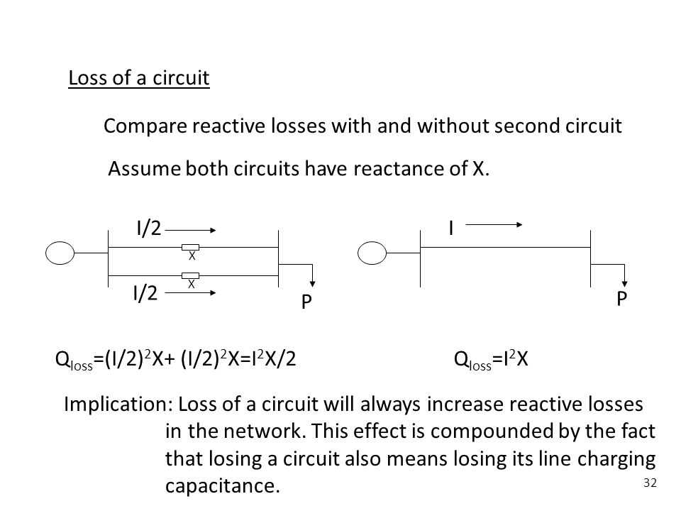 32 Loss of a circuit I/2 I P P Compare reactive losses with and without second circuit Q loss =(I/2) 2 X+ (I/2) 2 X=I 2 X/2 Assume both circuits have