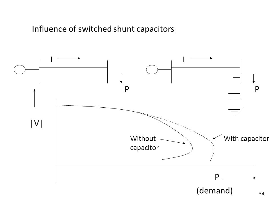 34 Influence of switched shunt capacitors I P I P P (demand) |V| With capacitorWithout capacitor