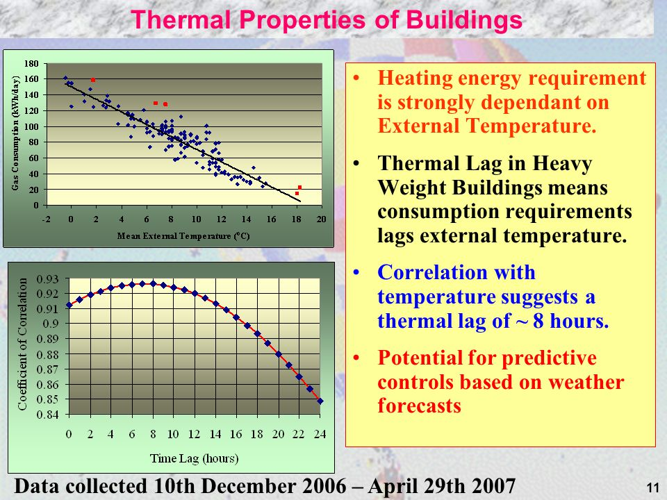 11 Heating energy requirement is strongly dependant on External Temperature.