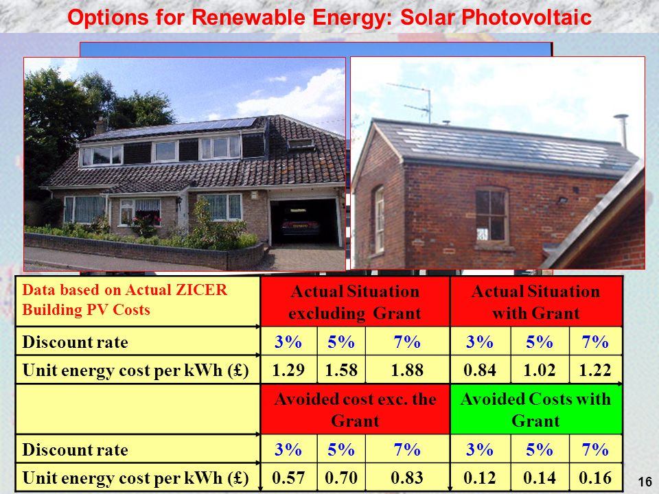 16 Options for Renewable Energy: Solar Photovoltaic Data based on Actual ZICER Building PV Costs Actual Situation excluding Grant Actual Situation with Grant Discount rate3%5%7%3%5%7% Unit energy cost per kWh (£) 1.291.581.880.841.021.22 Avoided cost exc.