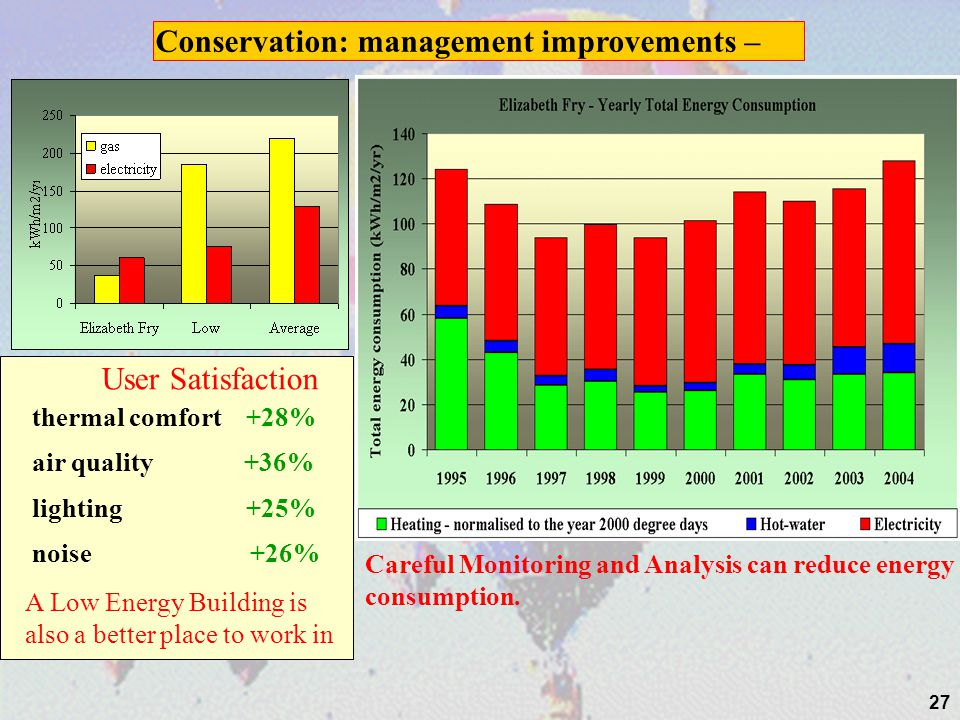 27 User Satisfaction lighting +25% air quality +36% A Low Energy Building is also a better place to work in Careful Monitoring and Analysis can reduce energy consumption.