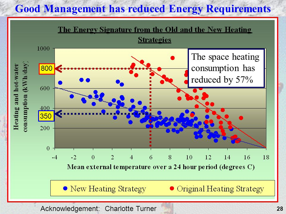 28 The space heating consumption has reduced by 57% Good Management has reduced Energy Requirements 800 350 Acknowledgement: Charlotte Turner