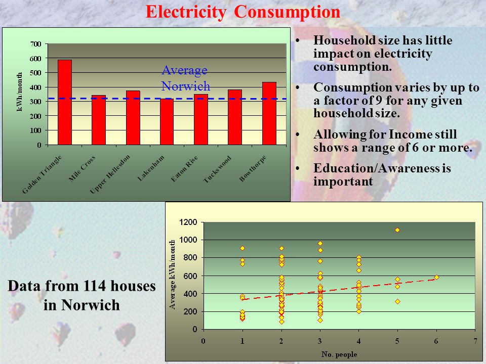 32 Household size has little impact on electricity consumption.