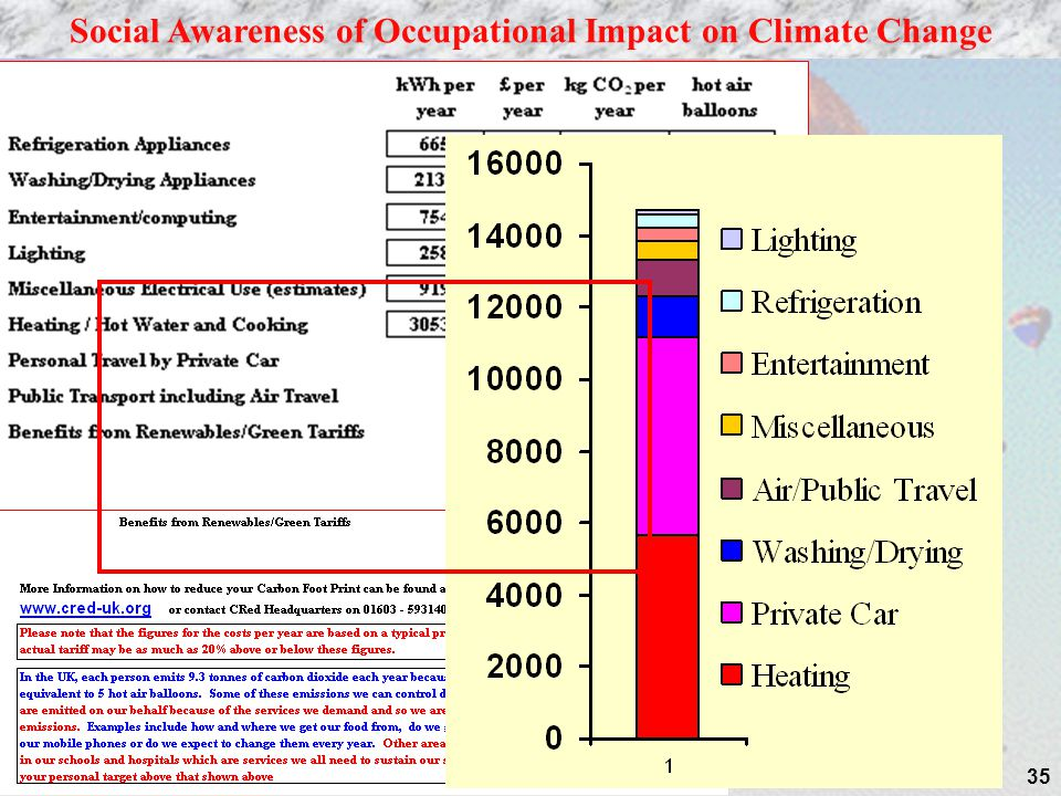 35 Social Awareness of Occupational Impact on Climate Change