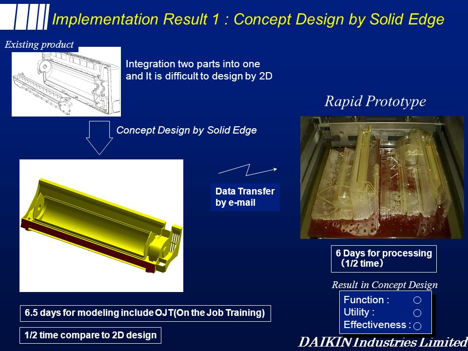 DAIKIN Industries Limited Implementation Result 1 : Concept Design by Solid Edge Data Transfer by e-mail 1/2 time compare to 2D design 6.5 days for mo