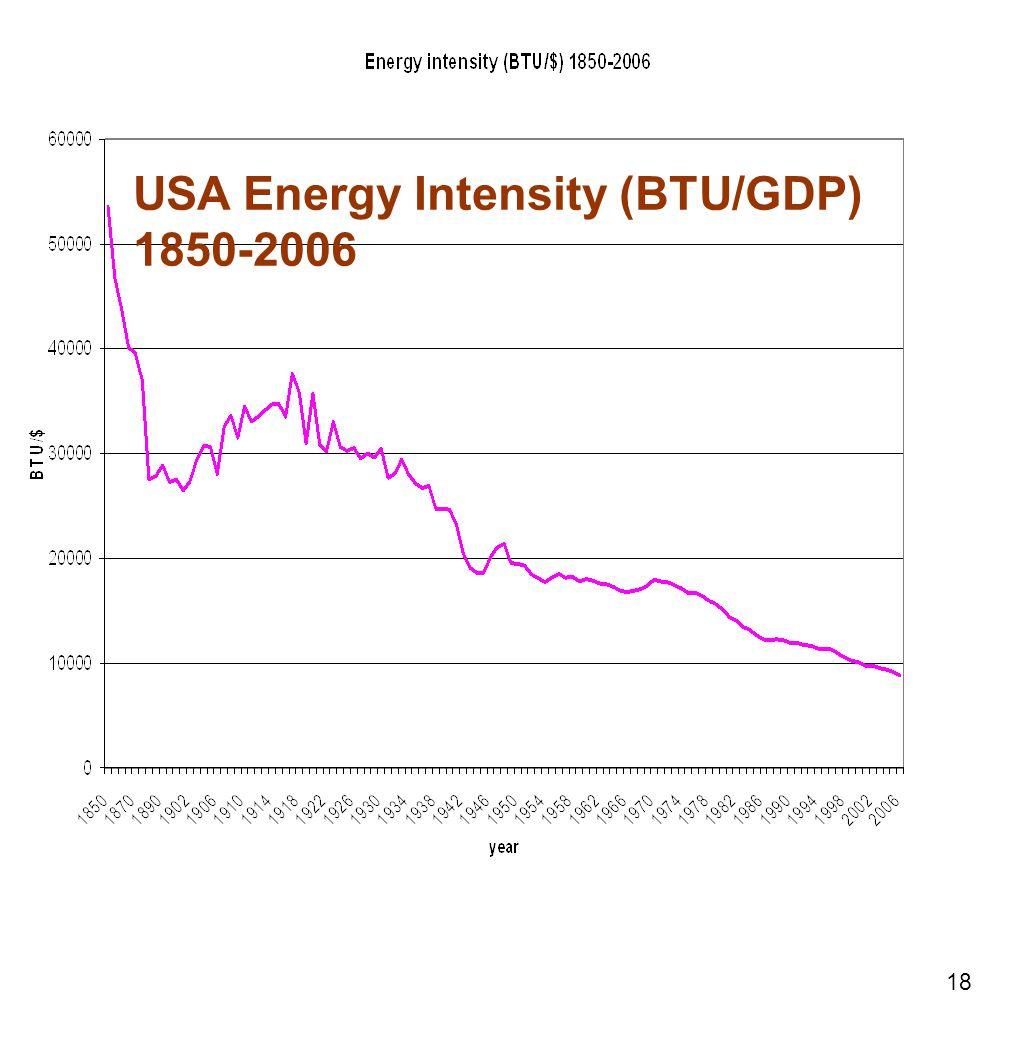 18 USA Energy Intensity (BTU/GDP) 1850-2006