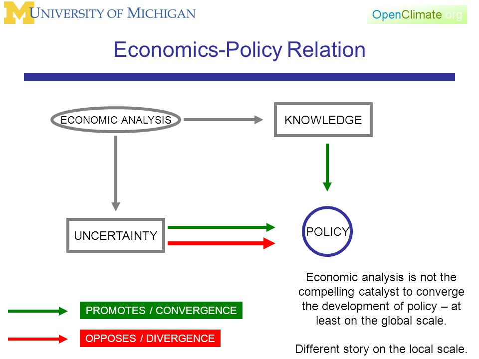 Economics-Policy Relation ECONOMIC ANALYSIS KNOWLEDGE UNCERTAINTY POLICY Economic analysis is not the compelling catalyst to converge the development of policy – at least on the global scale.