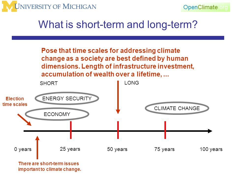 What is short-term and long-term.
