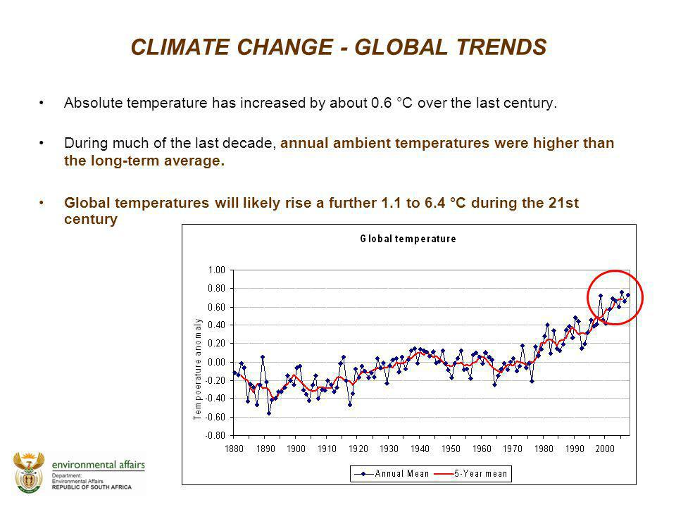 CLIMATE CHANGE - GLOBAL TRENDS Absolute temperature has increased by about 0.6 °C over the last century. During much of the last decade, annual ambien