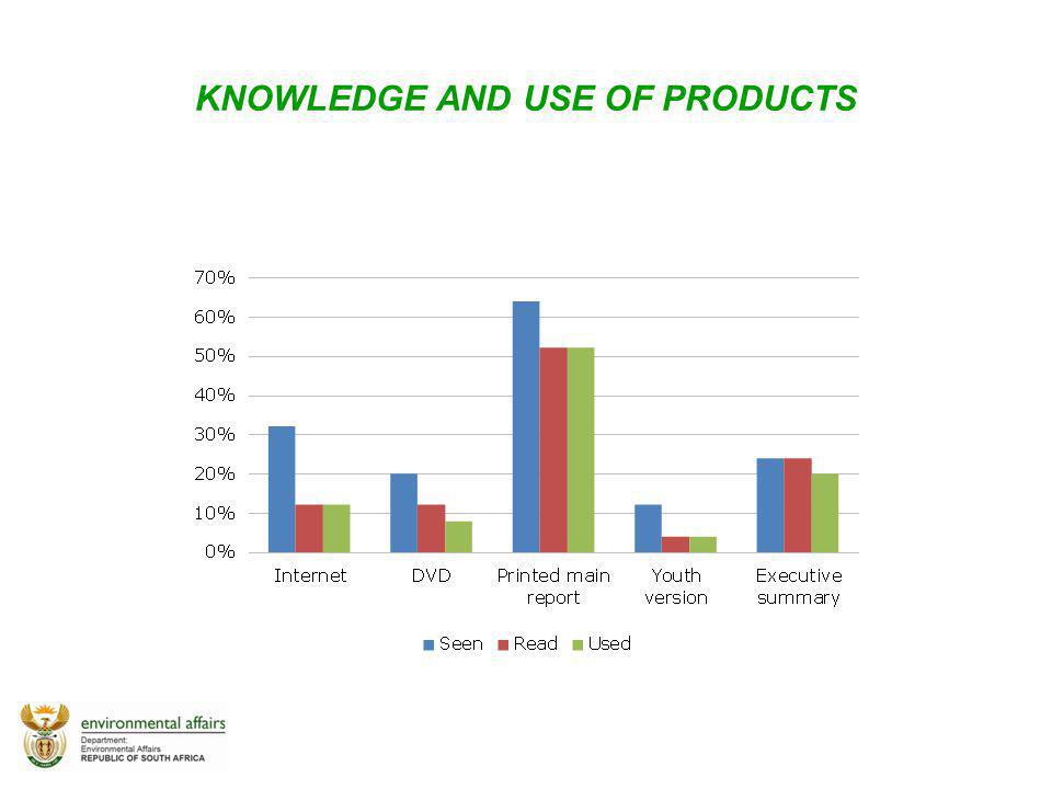 KNOWLEDGE AND USE OF PRODUCTS