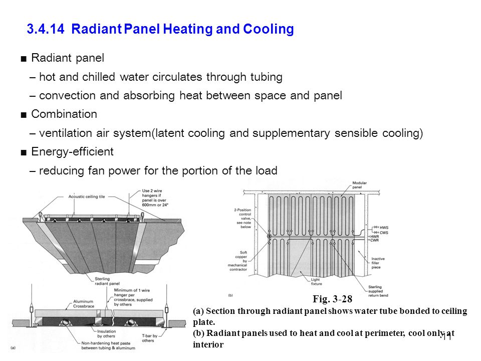 3.4.14 Radiant Panel Heating and Cooling 11 Fig.