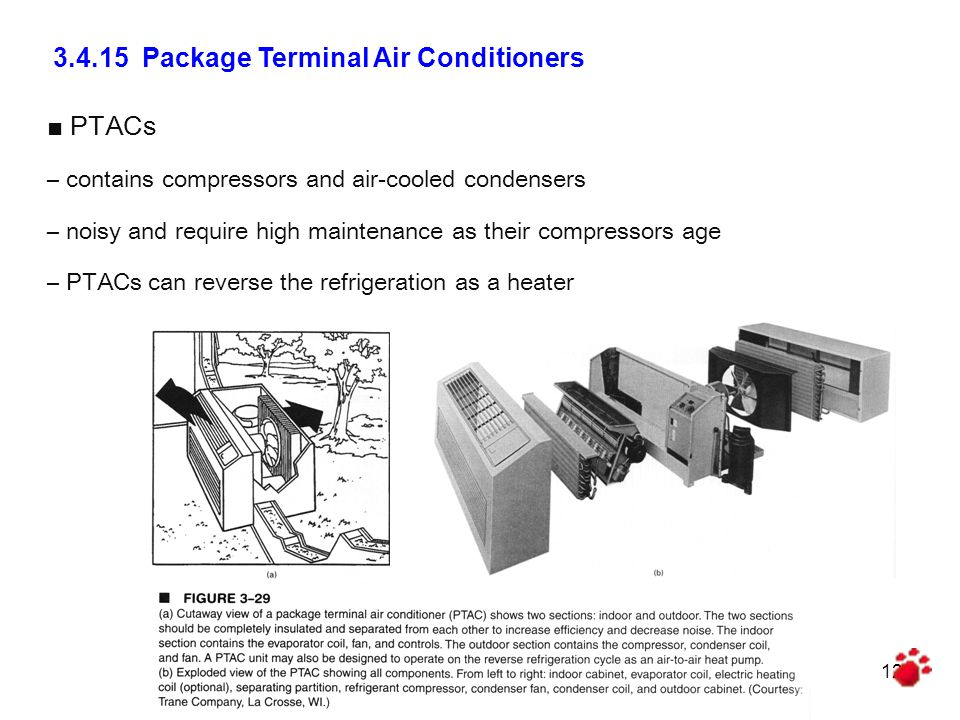 PTACs – contains compressors and air-cooled condensers – noisy and require high maintenance as their compressors age – PTACs can reverse the refrigeration as a heater 3.4.15 Package Terminal Air Conditioners 12