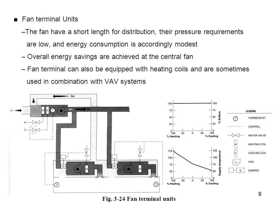 Fan terminal Units – The fan have a short length for distribution, their pressure requirements are low, and energy consumption is accordingly modest – Overall energy savings are achieved at the central fan – Fan terminal can also be equipped with heating coils and are sometimes used in combination with VAV systems 9 Fig.