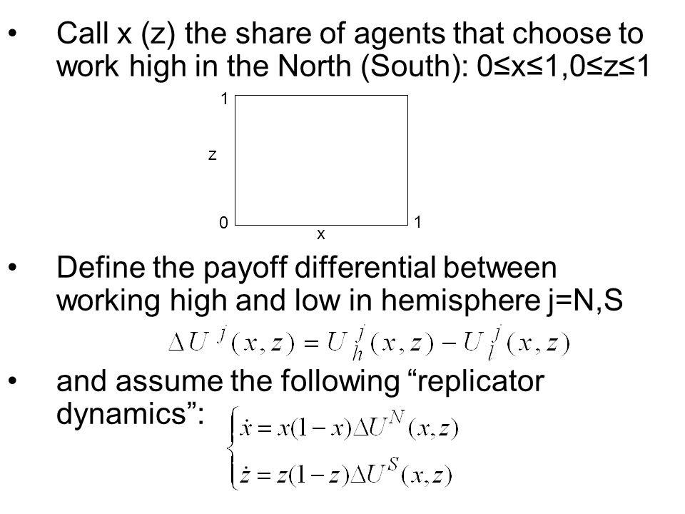 Call x (z) the share of agents that choose to work high in the North (South): 0x1,0z1 Define the payoff differential between working high and low in hemisphere j=N,S and assume the following replicator dynamics: z x 0 1 1