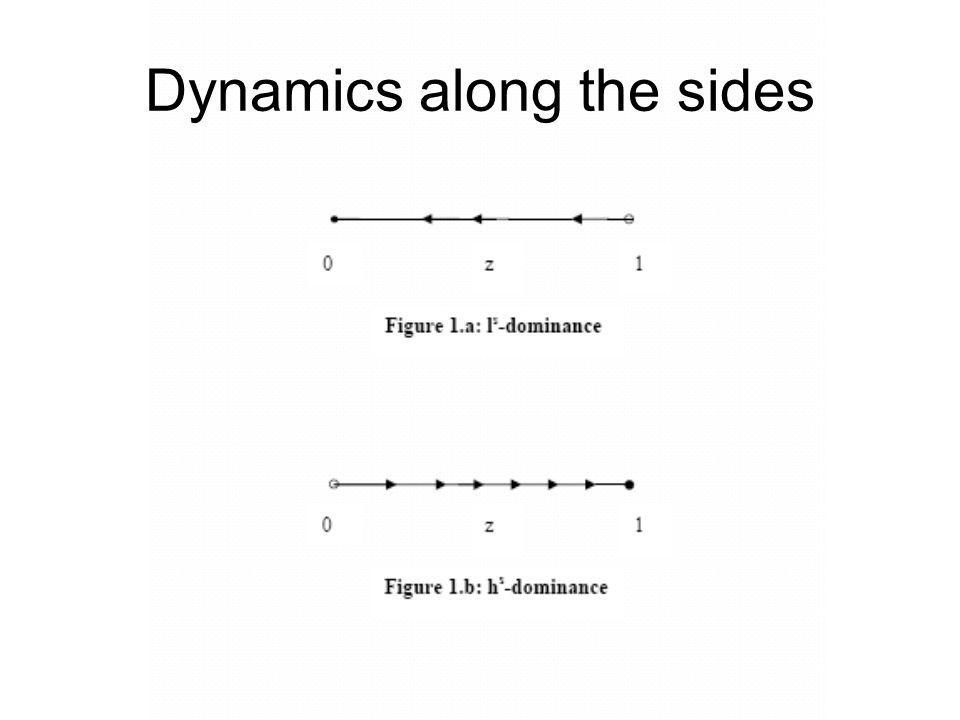 Dynamics along the sides