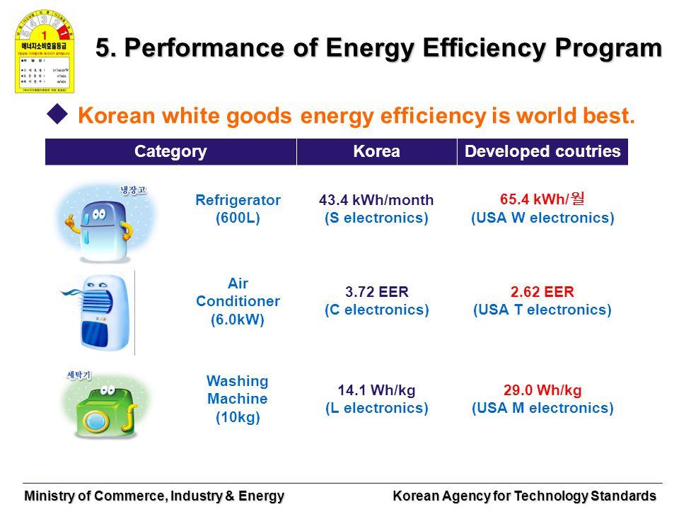 Ministry of Commerce, Industry & Energy Korean Agency for Technology Standards 5. Performance of Energy Efficiency Program Korean white goods energy e