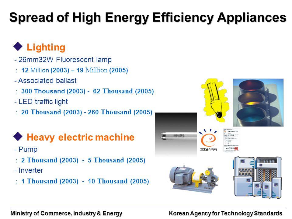 Ministry of Commerce, Industry & Energy Korean Agency for Technology Standards Spread of High Energy Efficiency Appliances Lighting - 26mm32W Fluoresc