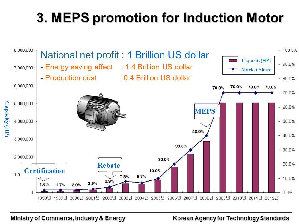 Ministry of Commerce, Industry & Energy Korean Agency for Technology Standards 3. MEPS promotion for Induction Motor 3. MEPS promotion for Induction M