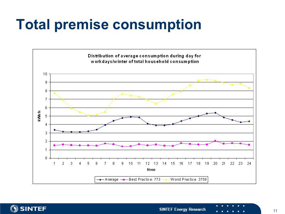 SINTEF Energy Research 11 Total premise consumption
