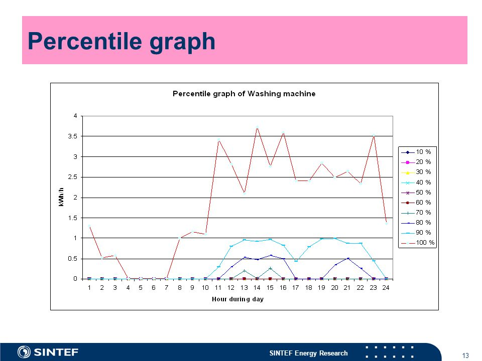 SINTEF Energy Research 13 Percentile graph