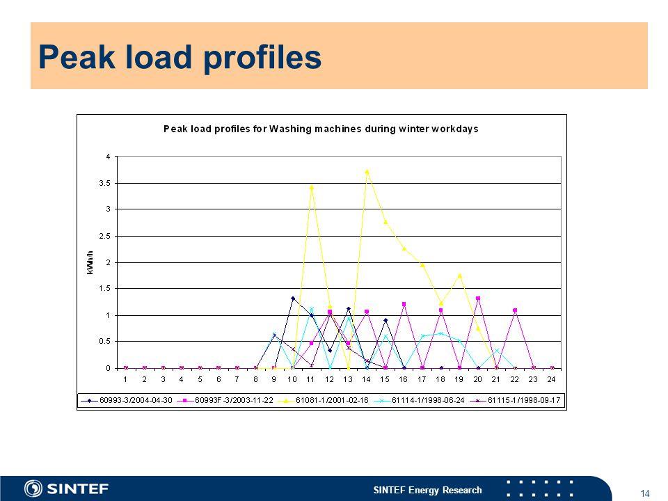 SINTEF Energy Research 14 Peak load profiles