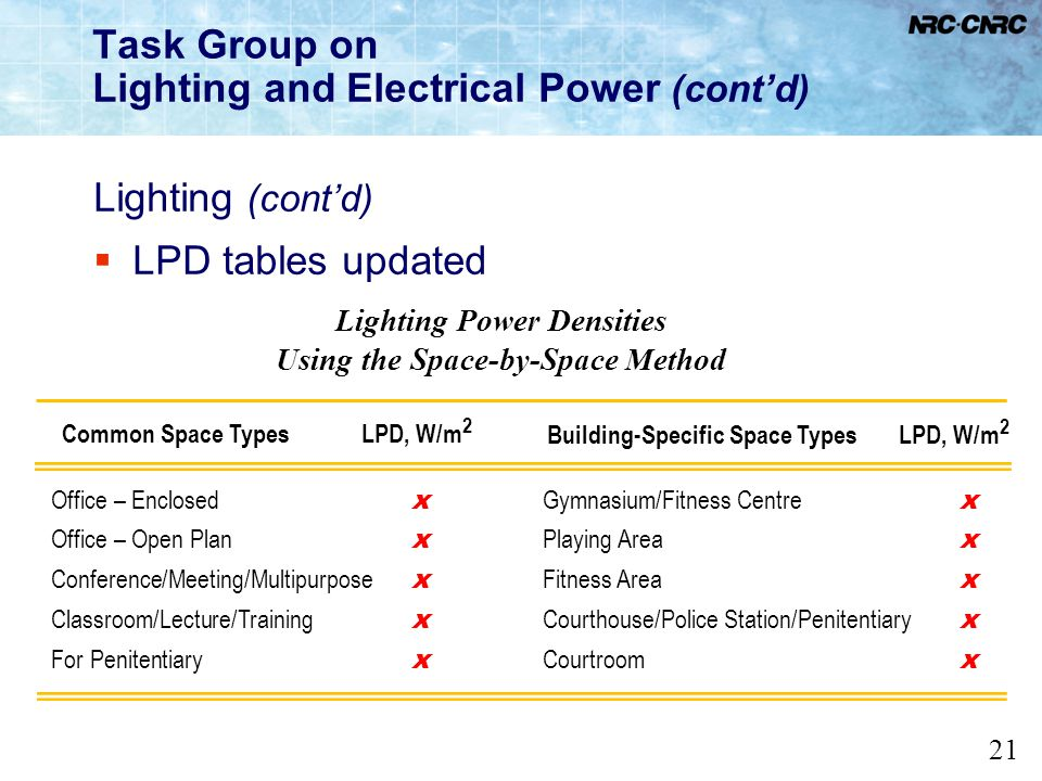 21 Task Group on Lighting and Electrical Power (contd) Lighting (contd) LPD tables updated Lighting Power Densities Using the Space-by-Space Method Co