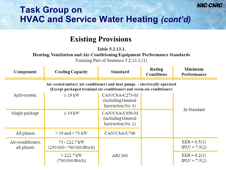 26 Task Group on HVAC and Service Water Heating (contd) Existing Provisions Table 5.2.13.1. Heating, Ventilation and Air-Conditioning Equipment Perfor