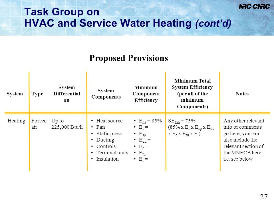 27 Task Group on HVAC and Service Water Heating (contd) Proposed Provisions SystemType System Differential on System Components Minimum Component Effi