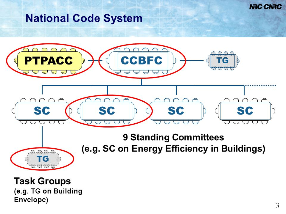 14 NECB 2011 Standing Committee on Energy Efficiency in Buildings (SC-EEB) formed in 2007 First meeting in December 2007 Task groups Building Envelope HVAC and Service Water Heating Lighting and Power Performance Compliance Code Consolidation