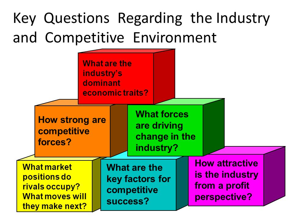 Key Questions Regarding the Industry and Competitive Environment What are the industrys dominant economic traits? How strong are competitive forces? W