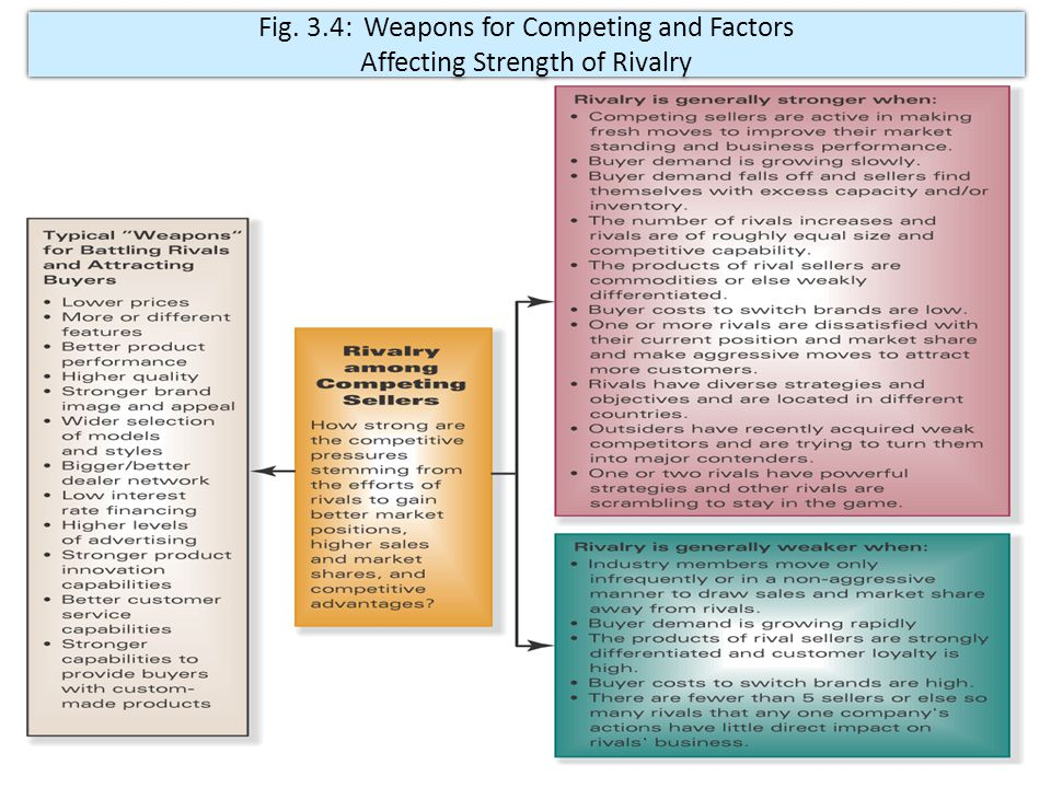 Fig. 3.4: Weapons for Competing and Factors Affecting Strength of Rivalry