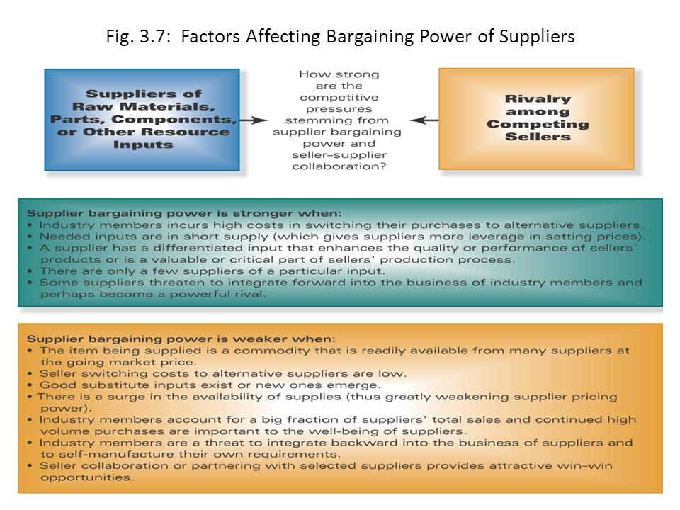 Fig. 3.7: Factors Affecting Bargaining Power of Suppliers