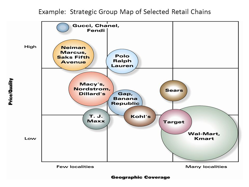 Strategy Group Map 25