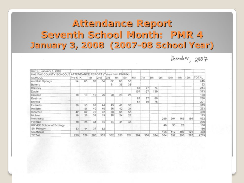 Attendance Report Seventh School Month: PMR 4 January 3, 2008 (2007-08 School Year)
