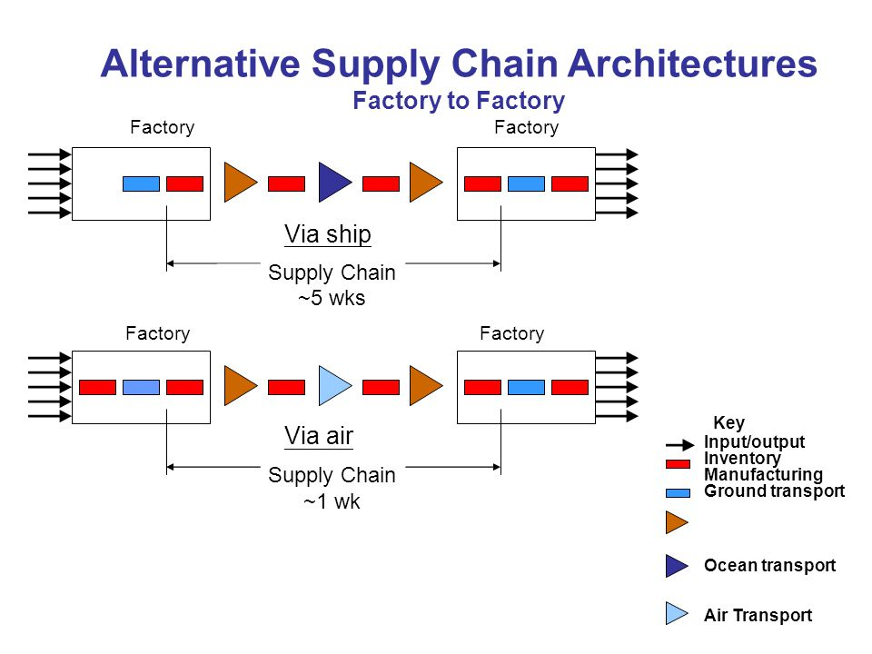 Alternative Supply Chain Architectures Factory to Factory Factory Factory Via ship Supply Chain ~5 wks Factory Via air Supply Chain ~1 wk Key Input/output Inventory Manufacturing Ground transport Ocean transport Air Transport