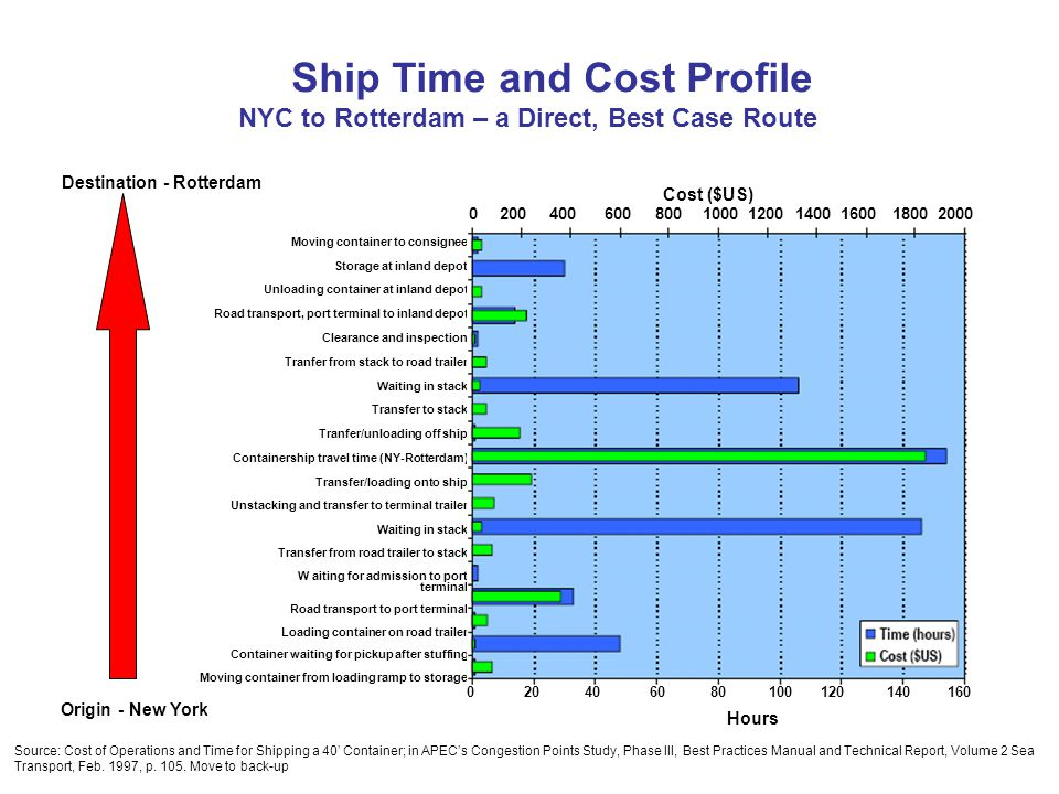Ship Time and Cost Profile NYC to Rotterdam – a Direct, Best Case Route Destination - Rotterdam Cost ($US) 0 200 400 600 800 1000 1200 1400 1600 18002000 Moving container to consignee Storage at inland depot Unloading container at inland depot Road transport, port terminal to inland depot Clearance and inspection Tranfer from stack to road trailer Waiting in stack Transfer to stack Tranfer/unloading off ship Containership travel time (NY-Rotterdam) Transfer/loading onto ship Unstacking and transfer to terminal trailer Waiting in stack Transfer from road trailer to stack W aiting for admission to port terminal Road transport to port terminal Loading container on road trailer Container waiting for pickup after stuffing Moving container from loading ramp to storage Origin - New York 0 20 40 60 80 100 120 140 160 Hours Source: Cost of Operations and Time for Shipping a 40 Container; in APECs Congestion Points Study, Phase III, Best Practices Manual and Technical Report, Volume 2 Sea Transport, Feb.