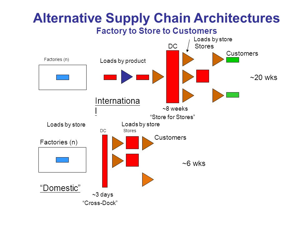 Alternative Supply Chain Architectures Factory to Store to Customers Factories (n) Loads by product Loads by store DC Stores Customers ~20 wks Internationa l ~8 weeks Store for Stores Loads by store DC Stores Customers Loads by store Factories (n) Domestic ~3 days Cross-Dock ~6 wks