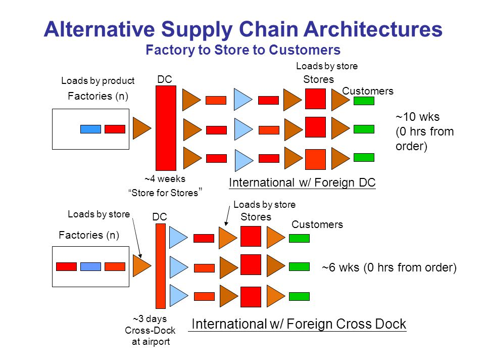 Alternative Supply Chain Architectures Factory to Store to Customers Loads by product Factories (n) Loads by store DC Stores Customers ~10 wks (0 hrs from order) International w/ Foreign DC ~4 weeks Store for Stores Loads by store DC Stores Customers ~6 wks (0 hrs from order) International w/ Foreign Cross Dock ~3 days Cross-Dock at airport Loads by store Factories (n)