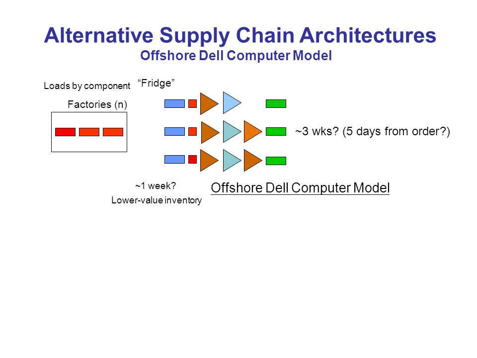 Alternative Supply Chain Architectures Offshore Dell Computer Model Loads by component Factories (n) Fridge ~3 wks.